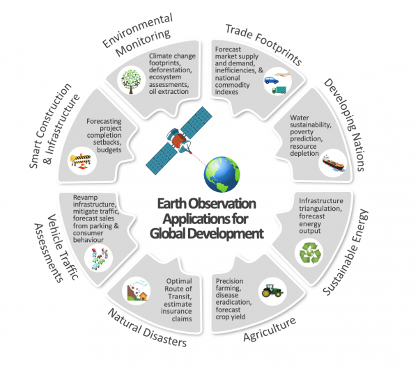 A glimpse into the future of eight geospatial capabilities for global development.