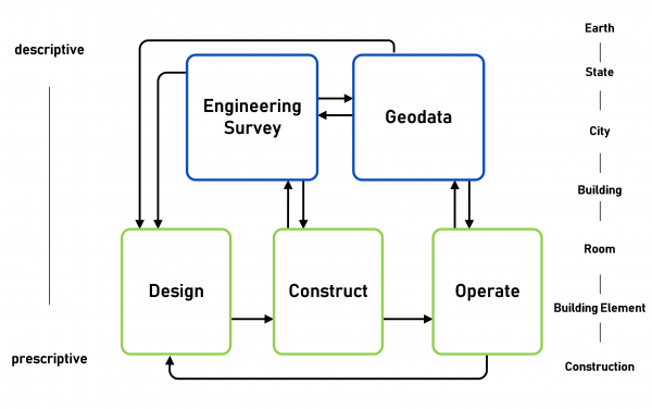Figure 1: Information flow between the geospatial and construction domains along the life cycle of a built asset.